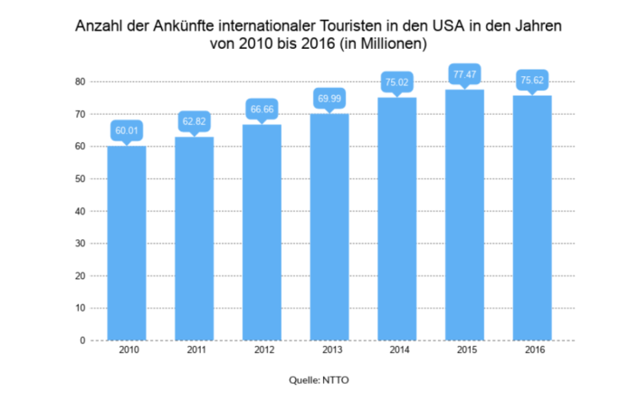 Seit 2010 ist die Anzahl internationaler Touristen stetig angestiegen und erreichte 2015 seinen vorläufigen Höhepunkt erreicht.